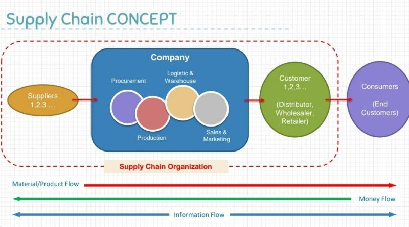 konsep supply chain